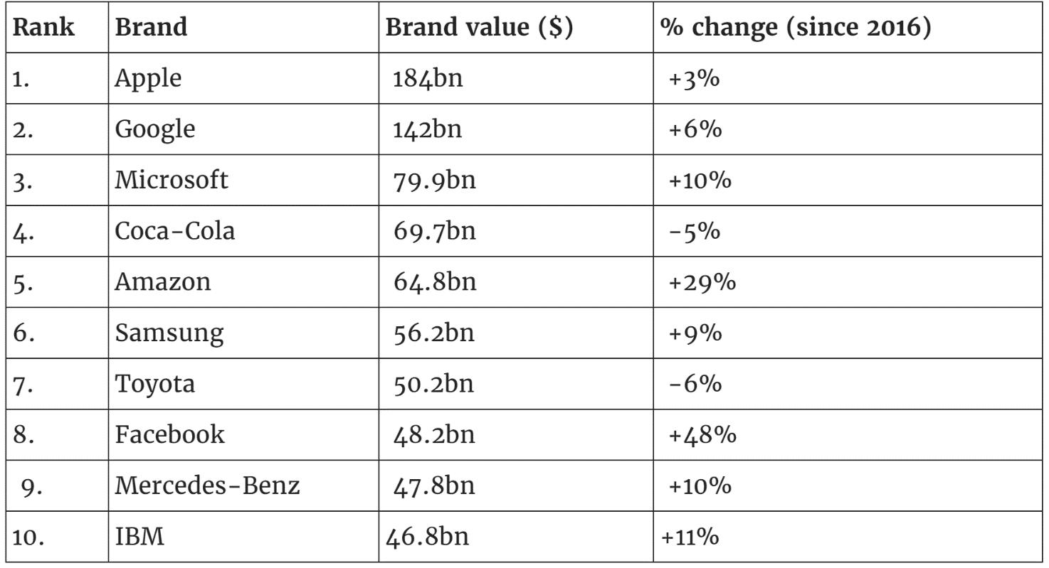 Facebook entra nella top 10 dei brand a livello mondiale