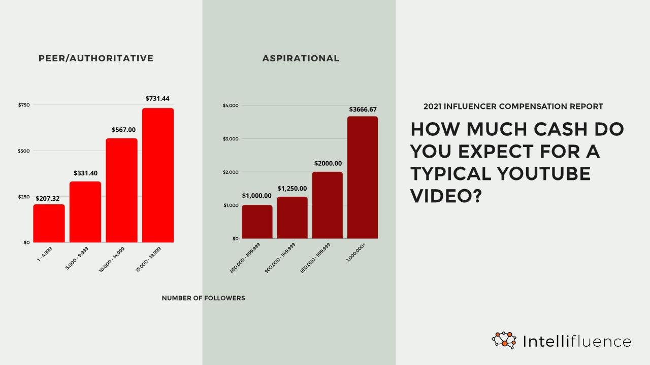 Quanto guadagna un influencer nel 2021-Youtube
